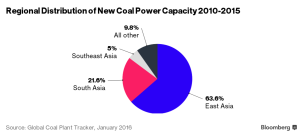 new coal power