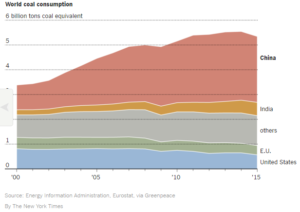 World coal consumption