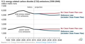 Co2 and clean power plan