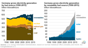 Germany energy sources