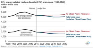 US CO2 clean power plan