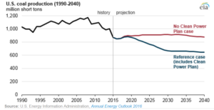 US coal production w clean power