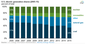 US electric share