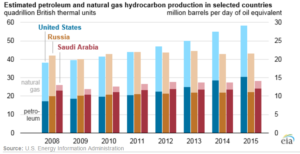 US gas and oil production