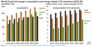fuel cons and co2 changes