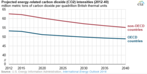 projected co2 intensity changes