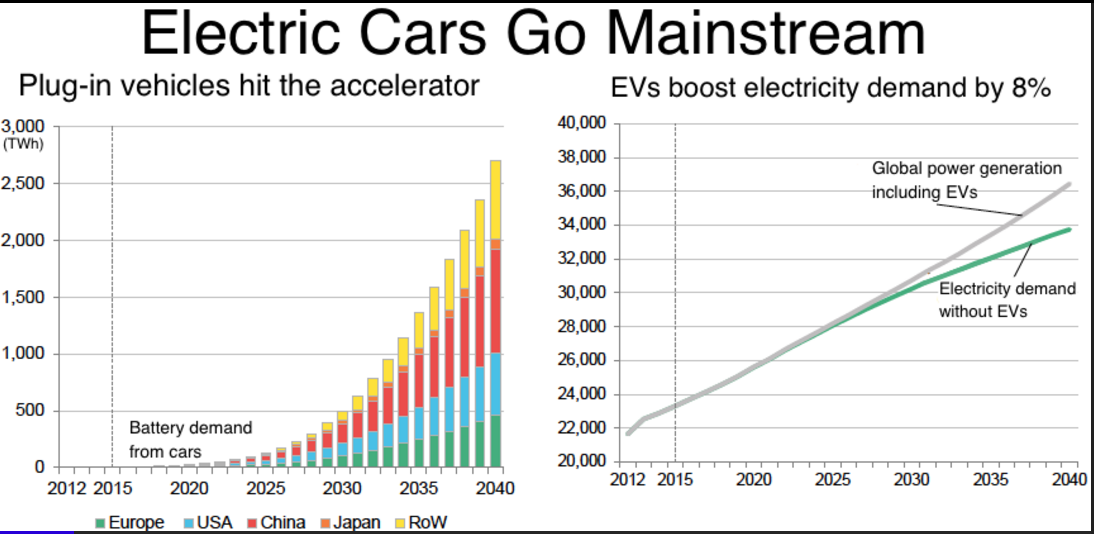 State Regulations On Electric Cars