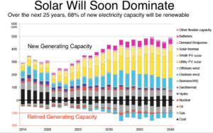 solar to dominate