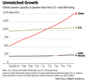 China Power excess