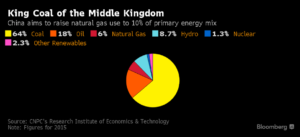 China energy mix