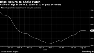 rigs-return-to-shale
