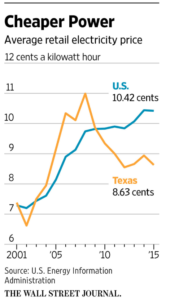 texas-cheap-power