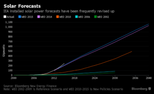 iea-solar-forecasts